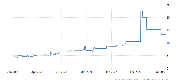 Russia 3 Months Interbank Rate