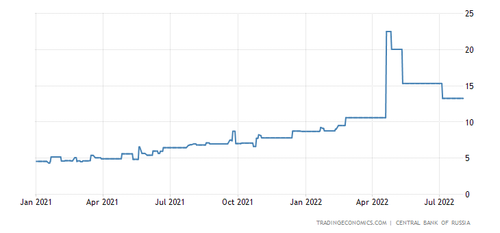 Russia 3-Month Interbank Rate