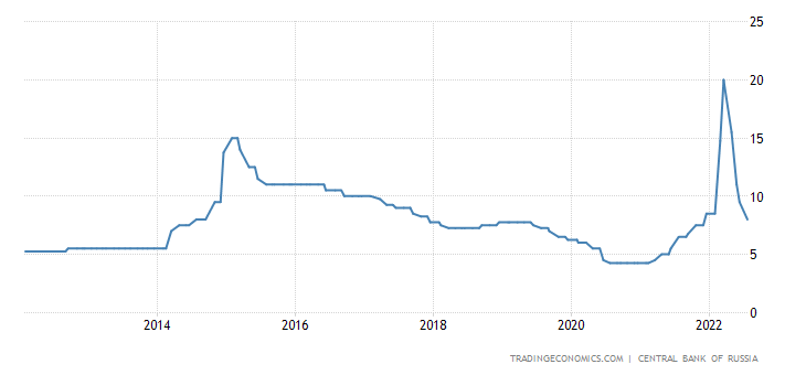 Russia Interest Rate