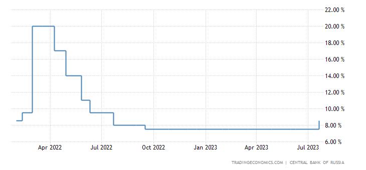 """Képtalálat a következőre: """"oroszország rubel 2018"""""""