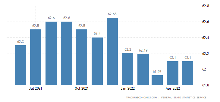 Russia Labor Force Participation Rate