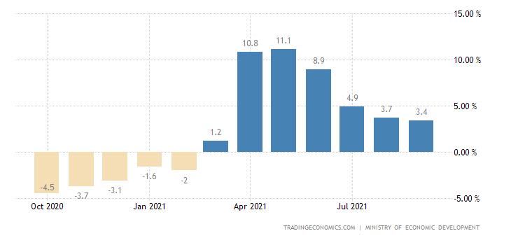 Russia GDP YoY