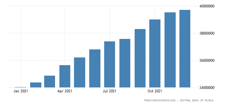 Russia Loans to Private Sector