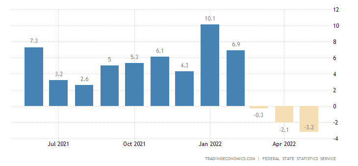 Russia Manufacturing Production