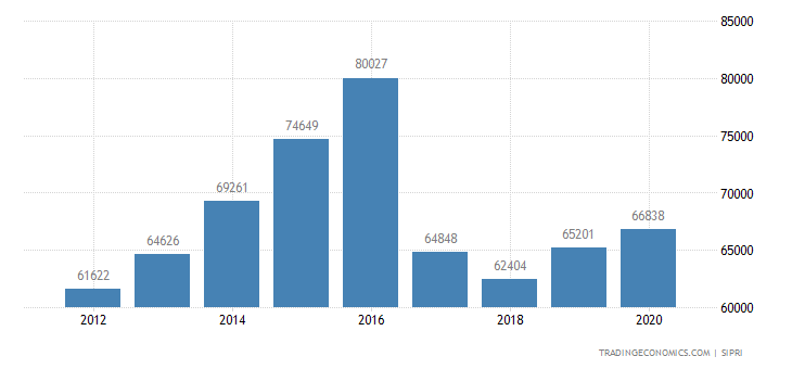 Russia Military Expenditure