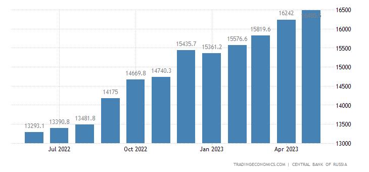 Russia Money Supply M0