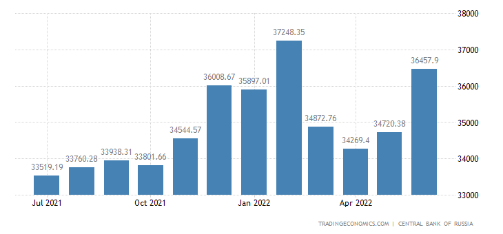 Russia Money Supply M1
