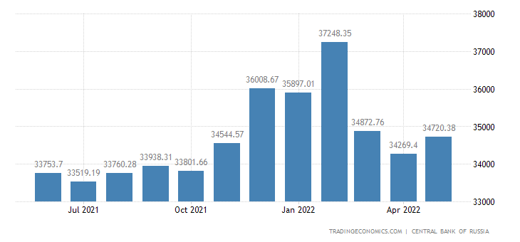 Russia Money Supply M1