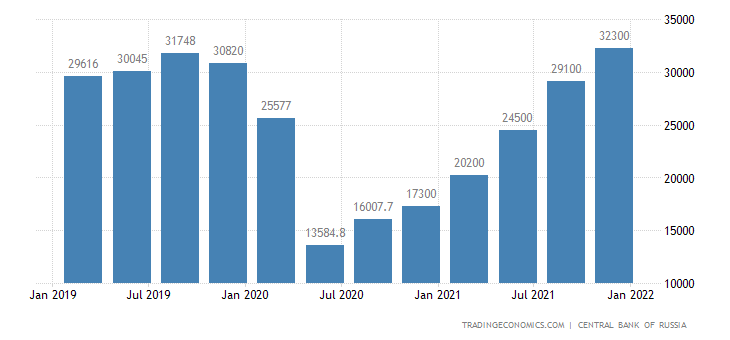 Russia Oil Exports