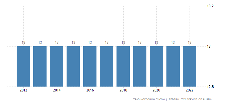 Russia Personal Income Tax Rate