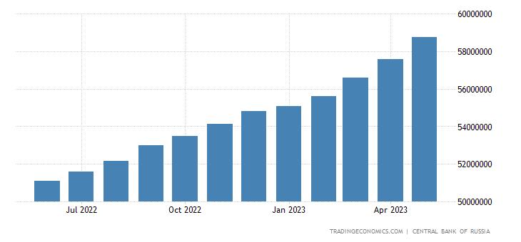 Russia Private Sector Credit