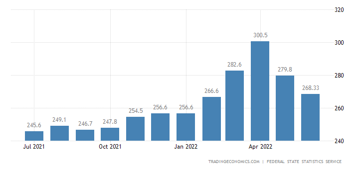Russia Producer Prices