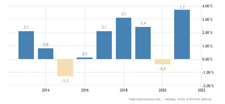 Russia Productivity