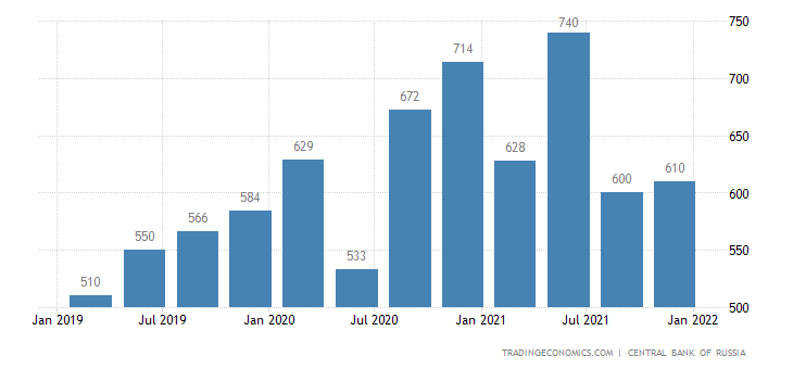 Russia Workers' Remittances