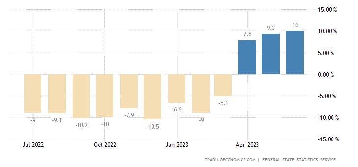 Russia Retail Sales YoY
