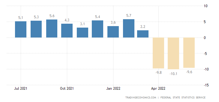 Russia Retail Sales YoY