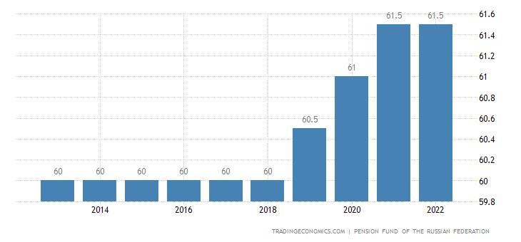 Russia Retirement Age - Men
