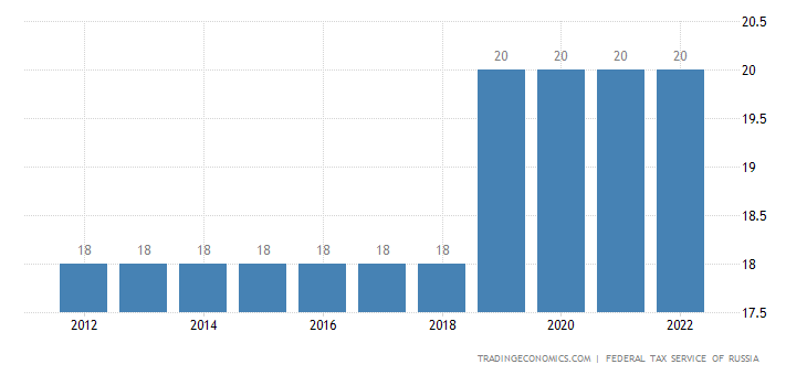 Russia Sales Tax Rate   VAT