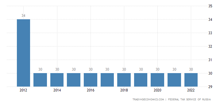 Russia Social Security Rate For Companies
