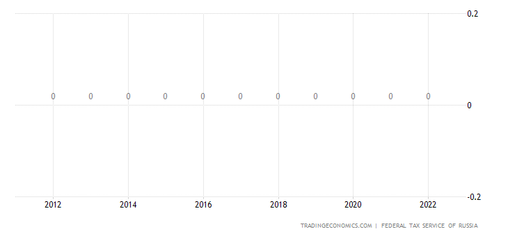 Russia Social Security Rate For Employees