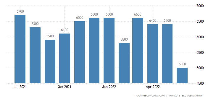 Russia Steel Production