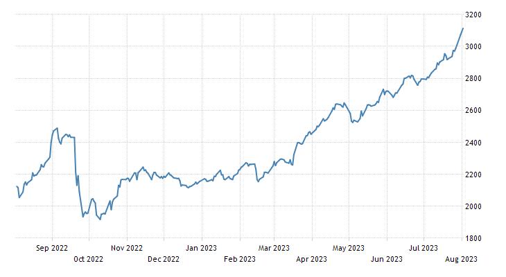 Russia MICEX Stock Market Index