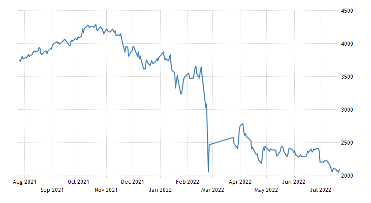 Russia MICEX Stock Market Index