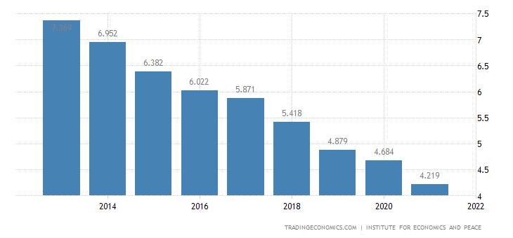 Russia Terrorism Index