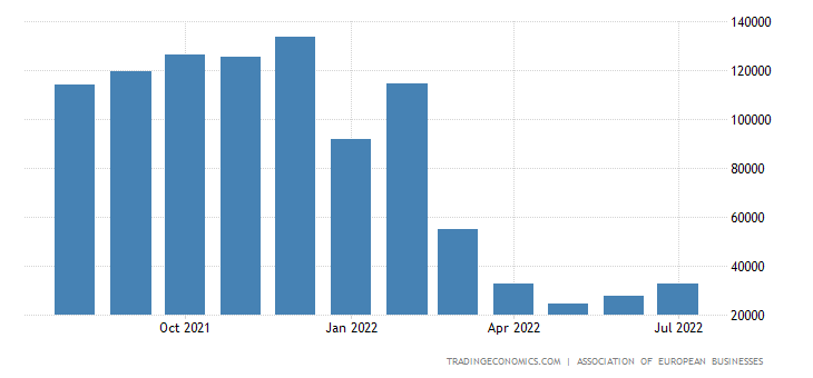 Russia Total Vehicle Sales