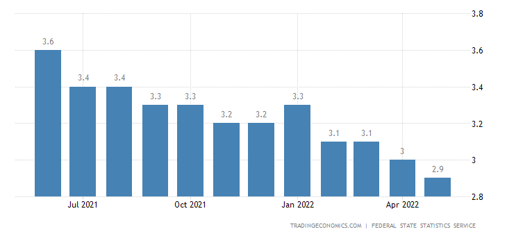 Russia Unemployed Persons
