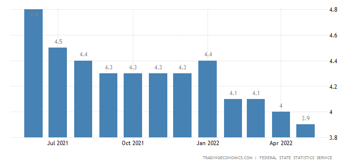 0b9166a68bc Russia Unemployment Rate | 2019 | Data | Chart | Calendar | Forecast ...