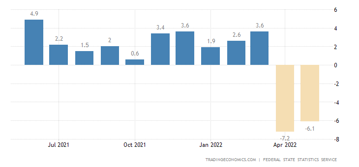 Russia Real Wage Growth
