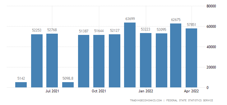 Russia Average Monthly Nominal Wages in Manufacturing