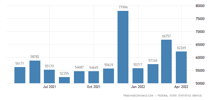 Russia Average Monthly Wages
