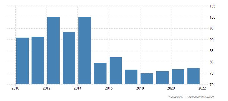 rwanda 5 bank asset concentration wb data