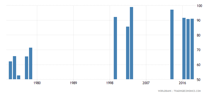 rwanda adjusted net intake rate to grade 1 of primary education male percent wb data