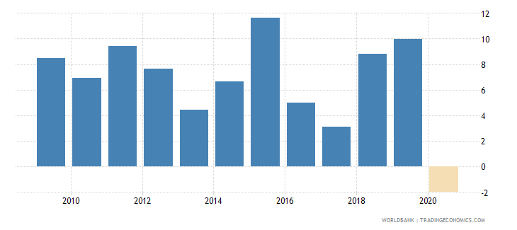 rwanda adjusted net national income annual percent growth wb data