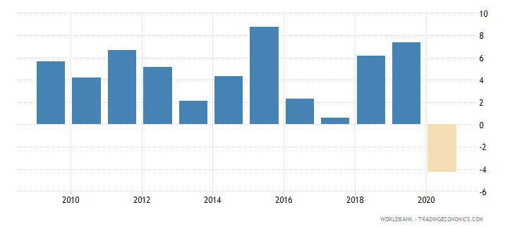 rwanda adjusted net national income per capita annual percent growth wb data