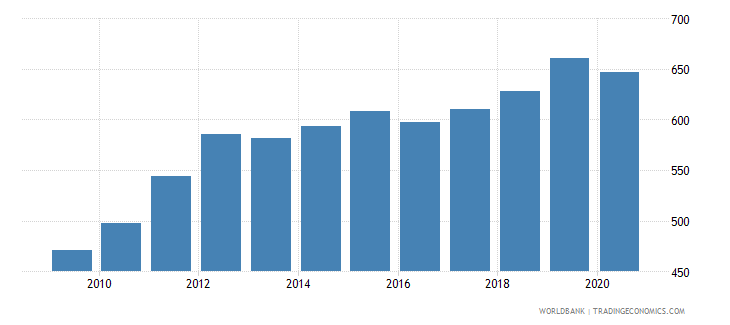 rwanda adjusted net national income per capita current us$ wb data