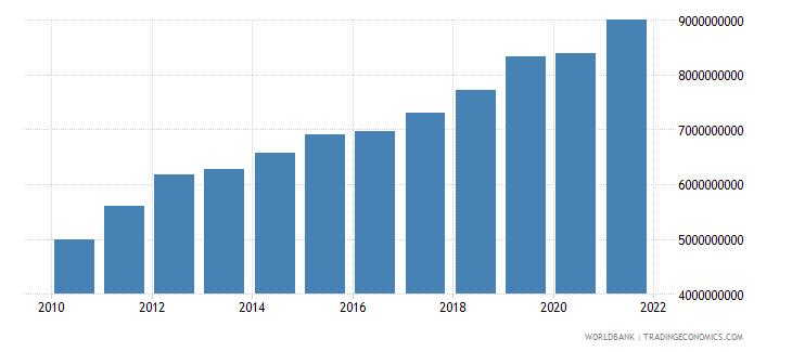 rwanda adjusted net national income us dollar wb data