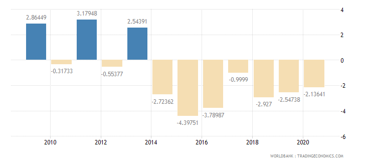 rwanda adjusted net savings excluding particulate emission damage percent of gni wb data