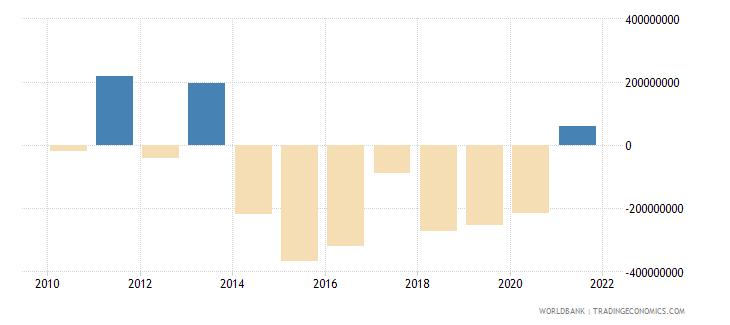 rwanda adjusted net savings excluding particulate emission damage us dollar wb data