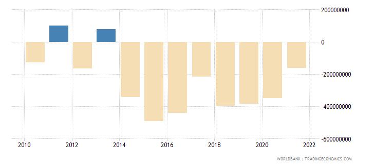 rwanda adjusted net savings including particulate emission damage us dollar wb data