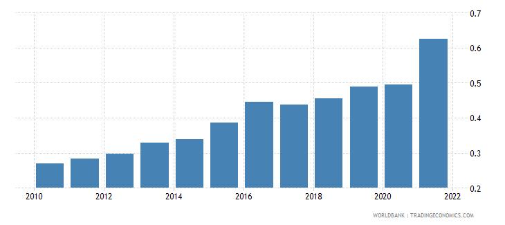 rwanda adjusted savings carbon dioxide damage percent of gni wb data
