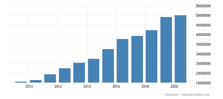 rwanda adjusted savings carbon dioxide damage us dollar wb data