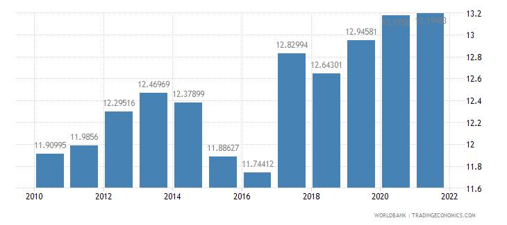 rwanda adjusted savings consumption of fixed capital percent of gni wb data