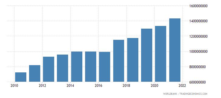 rwanda adjusted savings consumption of fixed capital us dollar wb data