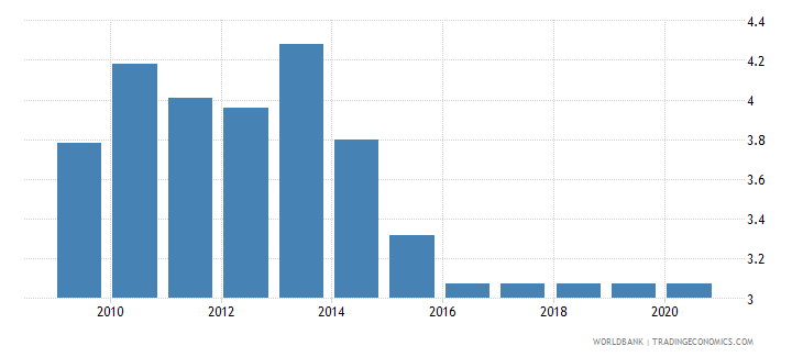 rwanda adjusted savings education expenditure percent of gni wb data