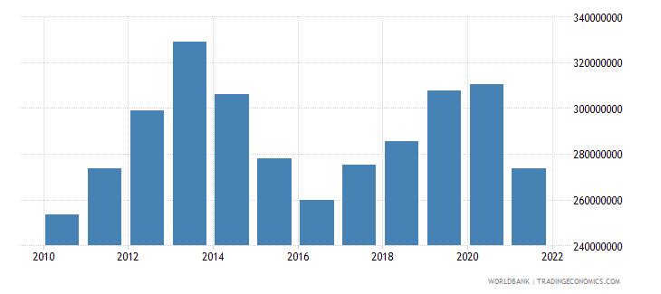 rwanda adjusted savings education expenditure us dollar wb data