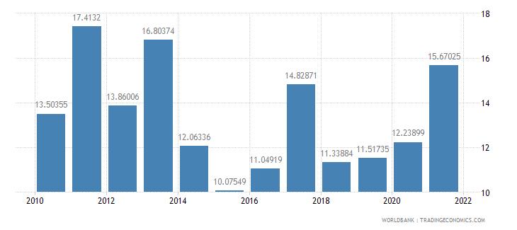 rwanda adjusted savings gross savings percent of gni wb data